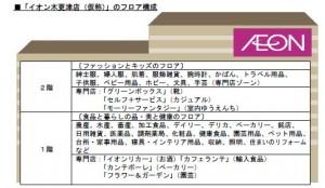 イオン木更津フロア構成図