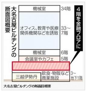 大名古屋ビルヂングのフロア断面図