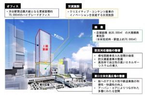 東急渋谷東西棟-棟の説明