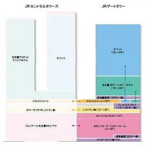 JRゲートタワー 断面図