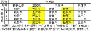 ◇基準1等級