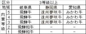 ◇基準3等級