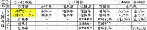 ◇基準5~4等級