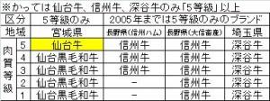 ◇基準5等級