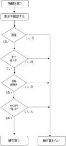 うなぎ 鰻 チャート スーパーマーケット