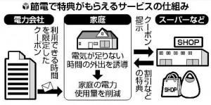 電力会社クーポン概念図