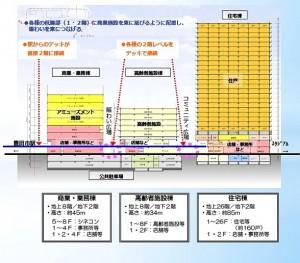 ◇豊田市駅前通り北地区 断面図