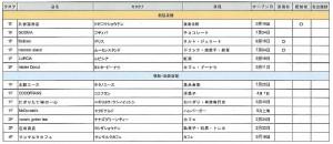 店舗リスト フード&かふぇー05新規移転-1