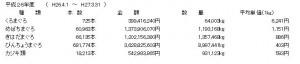 勝浦漁港のマグロ平均単価