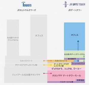 JRゲートタワーフロア構成