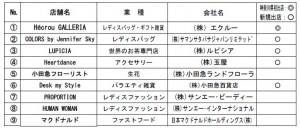 店舗リスト 小田急相模大野ステーション