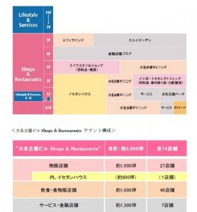 □構成図 大名古屋ビルヂング