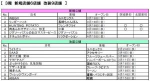 専門店リスト-3 イオンモール水戸内原店