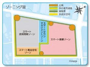 Tsunashima サスティナブル・スマートタウン 配置イメージ