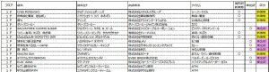 仙台パルコ2 専門店-1階