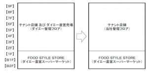 ダイエー神戸店第二期フロアいめーじ図