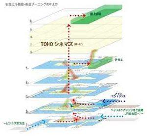 仙台パルコ2 フロア垂直イメージ