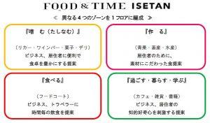 アトレ品川3階RFOOD&TIME ISETANイメージ図