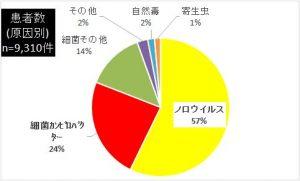 %e6%82%a3%e8%80%85%e6%95%b0
